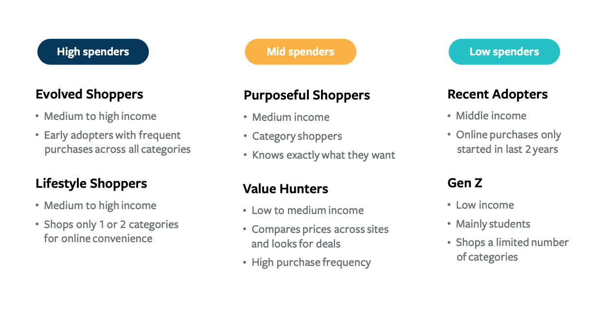 6 Gen D consumer types