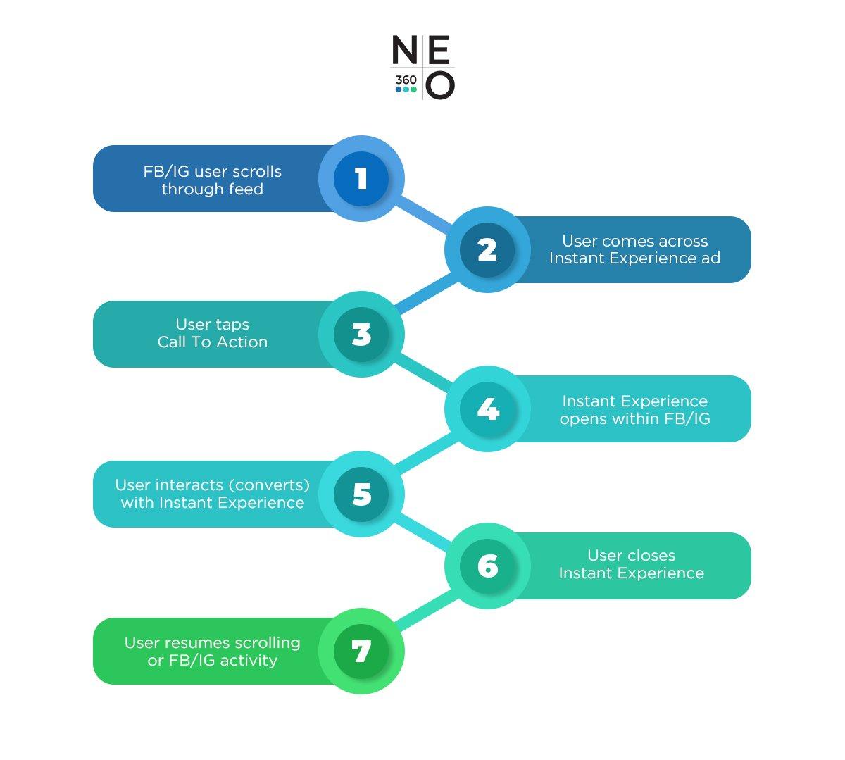 NEO360-Flowchart