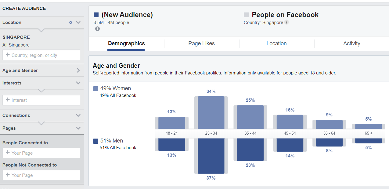 Singapore-Facebook-User-Audience-Insights