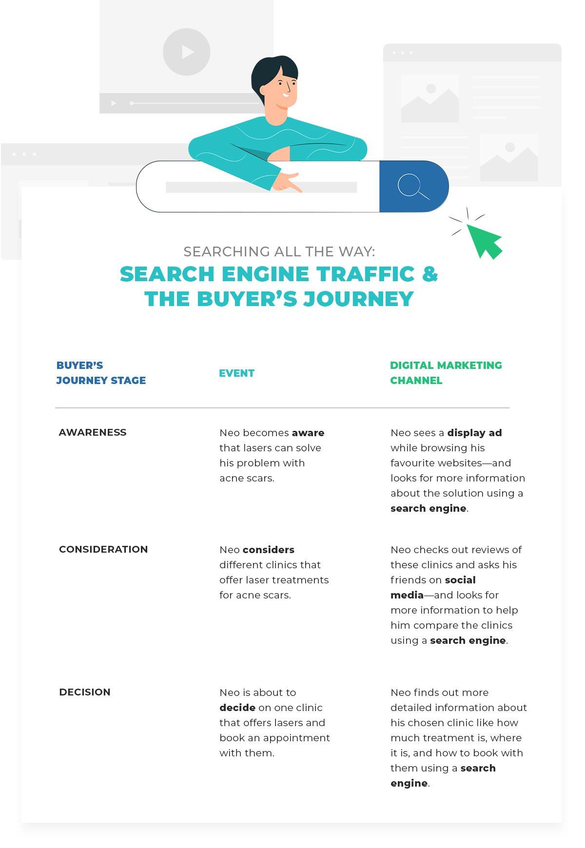 buyer-journey-for-seo-illustration