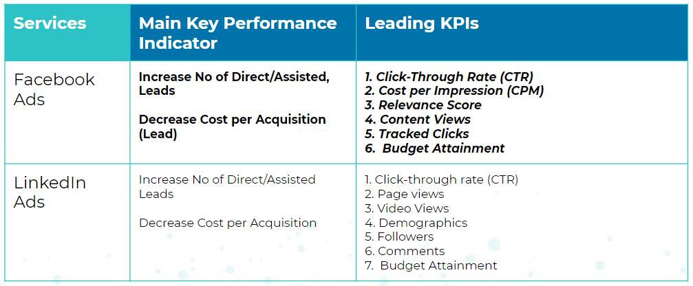 paid-social-media-main-and-leading-kpis-v3