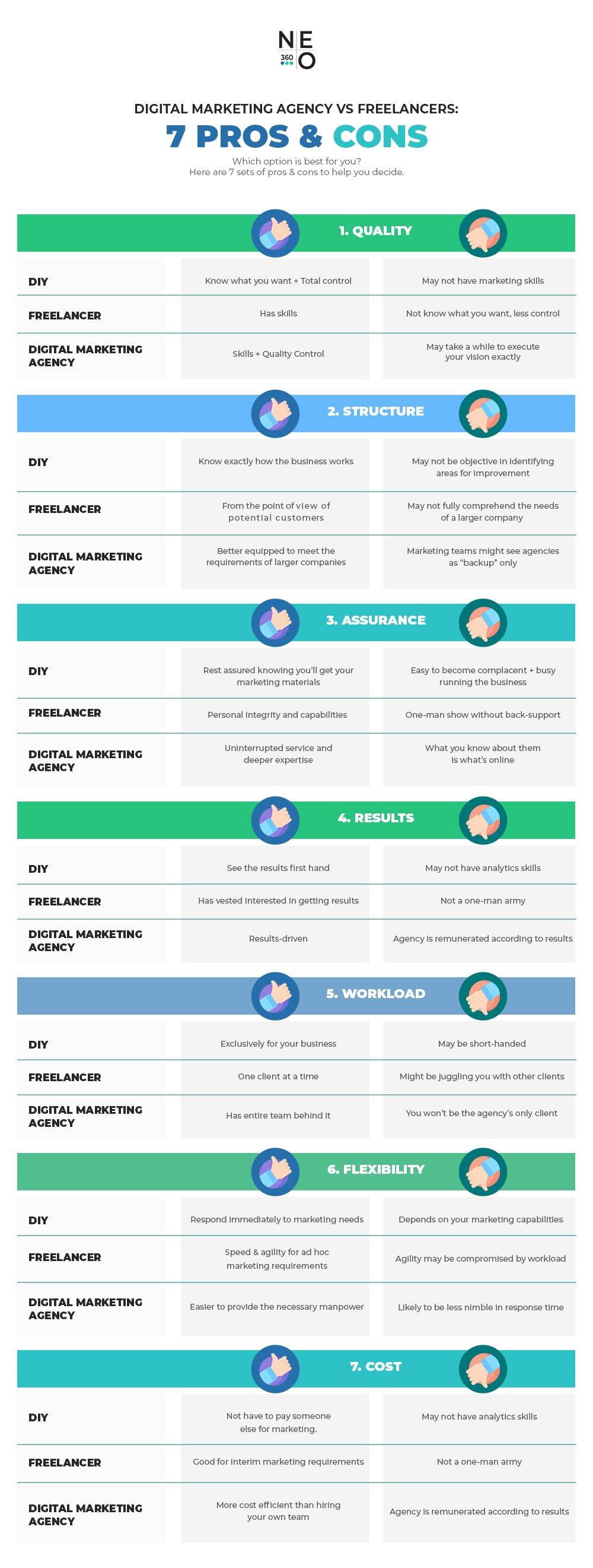 pros-&-cons-infographic-freelancers-vs-digital-marketing-agency-NEO360
