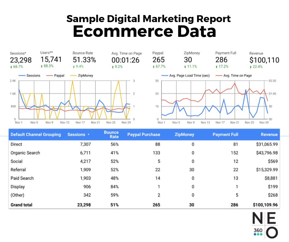 sample-digital-marketing-report-ecommerce-data